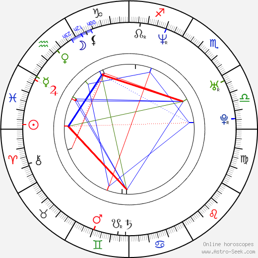 Martin Žerava день рождения гороскоп, Martin Žerava Натальная карта онлайн