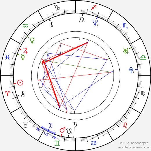Matthias Koeberlin birth chart, Matthias Koeberlin astro natal horoscope, astrology