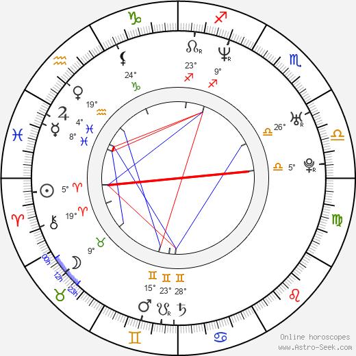 Michael Peca birth chart, biography, wikipedia 2019, 2020