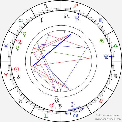 Milos Samolov tema natale, oroscopo, Milos Samolov oroscopi gratuiti, astrologia