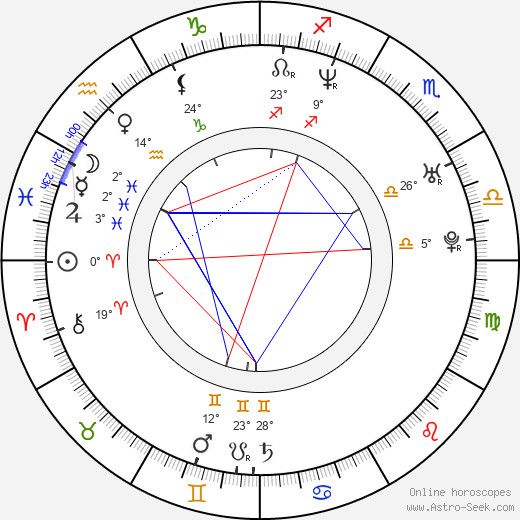Nik Pitetsky birth chart, biography, wikipedia 2016, 2017