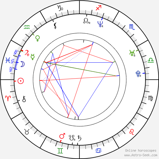 Novika astro natal birth chart, Novika horoscope, astrology