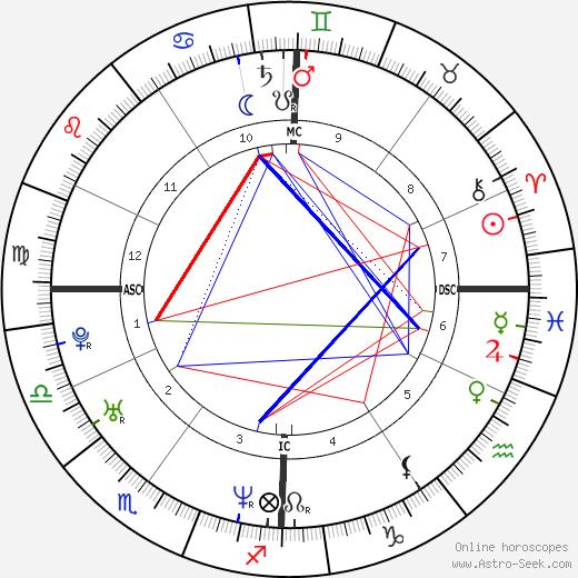 Paola Iezzi birth chart, Paola Iezzi astro natal horoscope, astrology