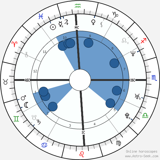 Renata Porto Krentkowski wikipedia, horoscope, astrology, instagram