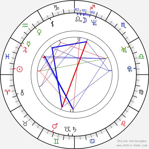 Renoly Santiago день рождения гороскоп, Renoly Santiago Натальная карта онлайн