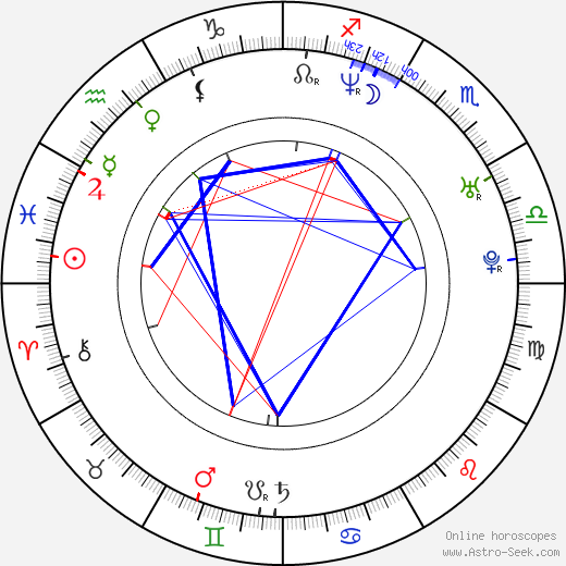Rohit Shetty birth chart, Rohit Shetty astro natal horoscope, astrology