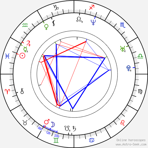 Romina Mondello tema natale, oroscopo, Romina Mondello oroscopi gratuiti, astrologia