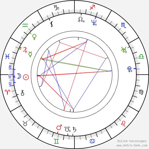 Ross Benjamin birth chart, Ross Benjamin astro natal horoscope, astrology