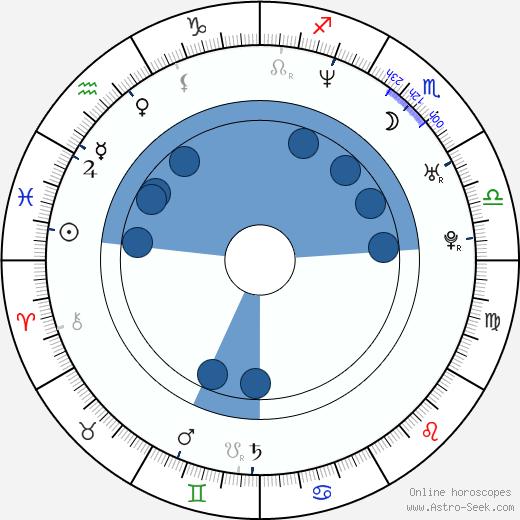 Scarlet Ortiz wikipedia, horoscope, astrology, instagram