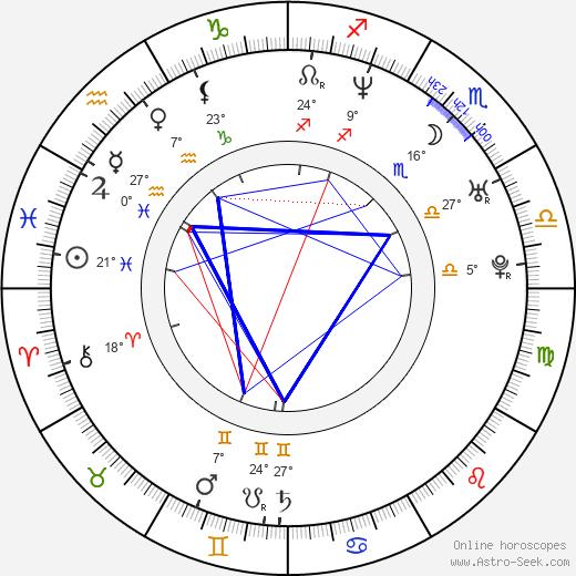 Scarlet Ortiz birth chart, biography, wikipedia 2020, 2021