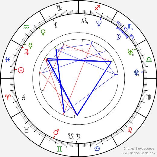 Scarlet Ortiz birth chart, Scarlet Ortiz astro natal horoscope, astrology