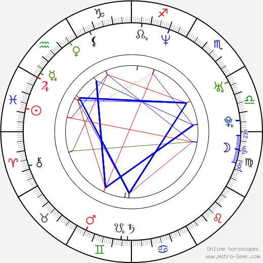 Себастьян Лелио Sebastián Lelio день рождения гороскоп, Sebastián Lelio Натальная карта онлайн