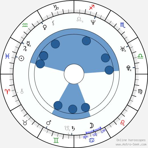 Simen Hestnæs wikipedia, horoscope, astrology, instagram