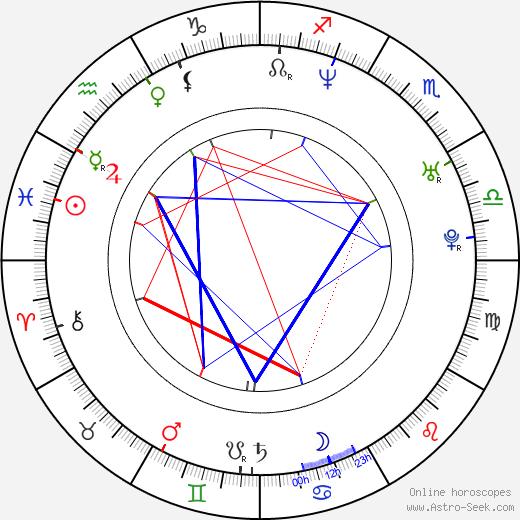 Simen Hestnæs astro natal birth chart, Simen Hestnæs horoscope, astrology