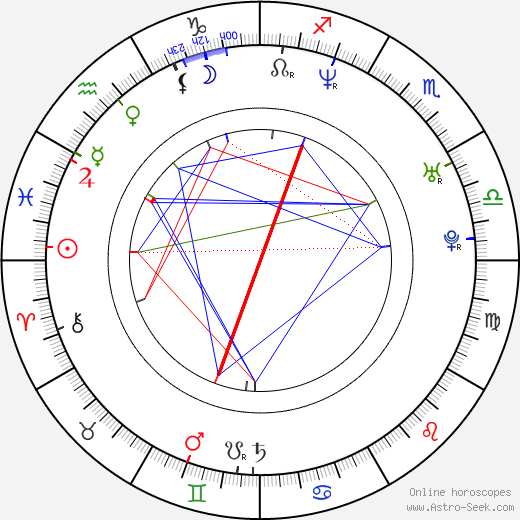 Stanislav Neruda birth chart, Stanislav Neruda astro natal horoscope, astrology