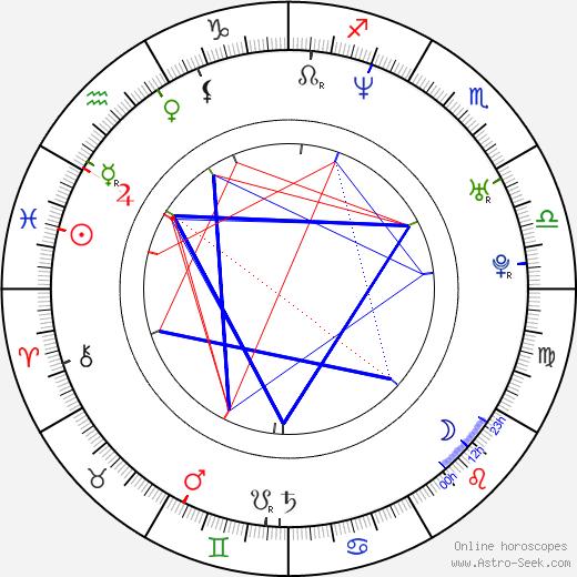 Susana Oliveira день рождения гороскоп, Susana Oliveira Натальная карта онлайн