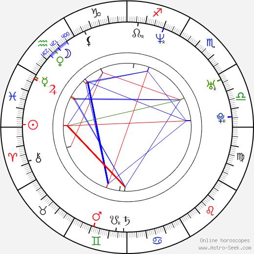 Vida Guerra birth chart, Vida Guerra astro natal horoscope, astrology