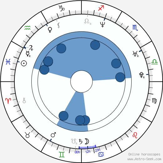 Vincent Thomas wikipedia, horoscope, astrology, instagram