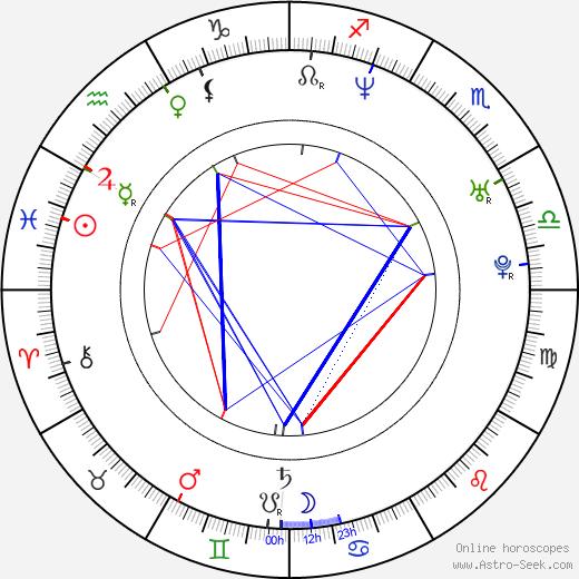 Vincent Thomas astro natal birth chart, Vincent Thomas horoscope, astrology