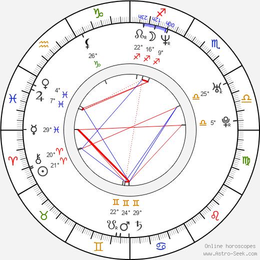 Adam Shaw birth chart, biography, wikipedia 2020, 2021