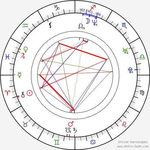 Adam Shaw birth chart, Adam Shaw astro natal horoscope, astrology