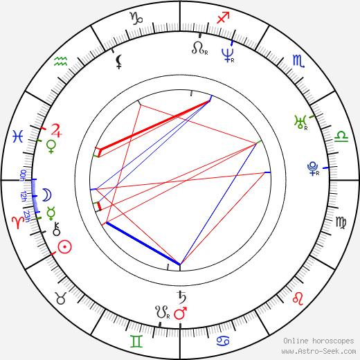 Alessandro Melazzini birth chart, Alessandro Melazzini astro natal horoscope, astrology