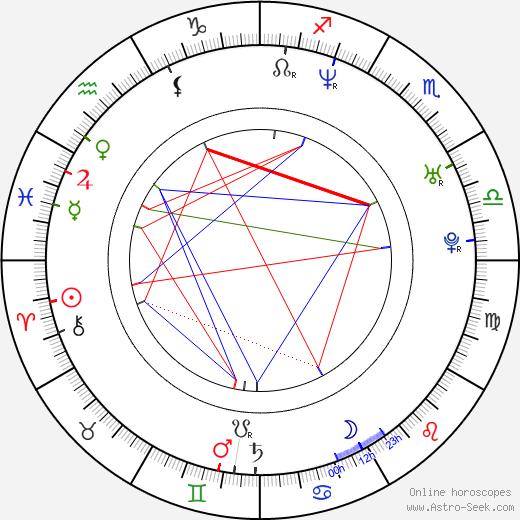 Andrey Sokolov 1974 день рождения гороскоп, Andrey Sokolov 1974 Натальная карта онлайн