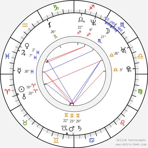 Angelica Sin birth chart, biography, wikipedia 2020, 2021