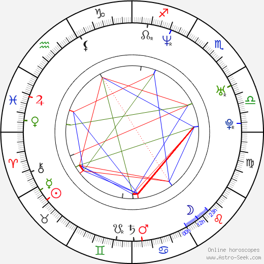 Anggun Cipta Sasmi birth chart, Anggun Cipta Sasmi astro natal horoscope, astrology