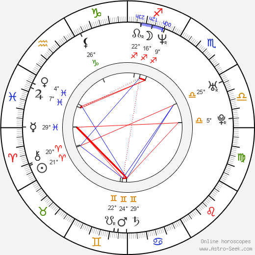 Anton Glanzelius birth chart, biography, wikipedia 2019, 2020