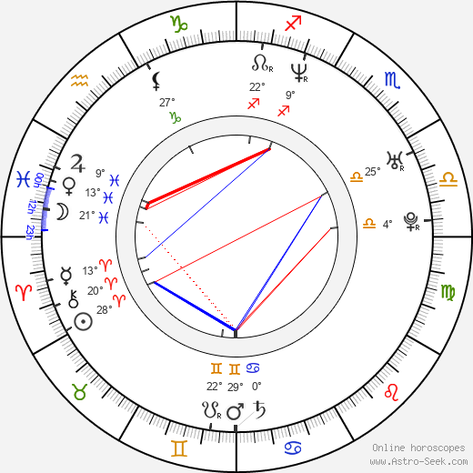 Basak Köklükaya birth chart, biography, wikipedia 2018, 2019