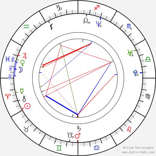 Basak Köklükaya день рождения гороскоп, Basak Köklükaya Натальная карта онлайн