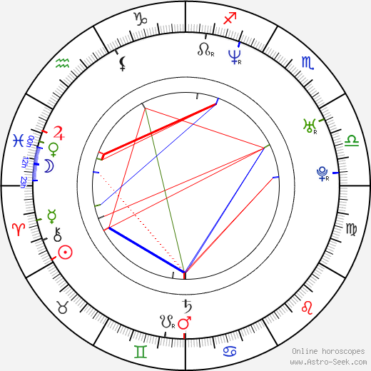 Basak Köklükaya astro natal birth chart, Basak Köklükaya horoscope, astrology