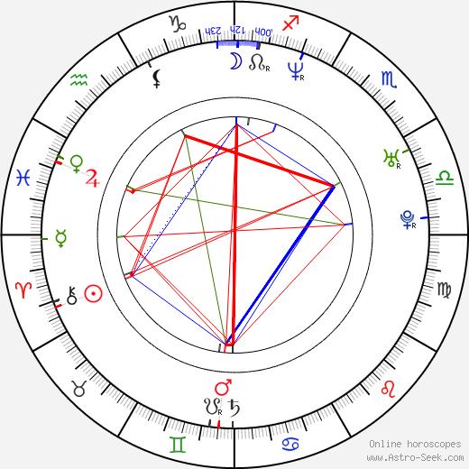 Belinda Emmett astro natal birth chart, Belinda Emmett horoscope, astrology