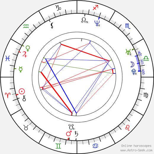 Carla Peterson день рождения гороскоп, Carla Peterson Натальная карта онлайн