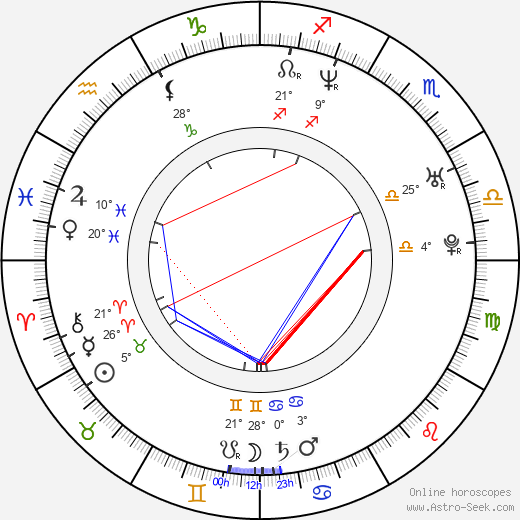 Caroline Perron birth chart, biography, wikipedia 2019, 2020