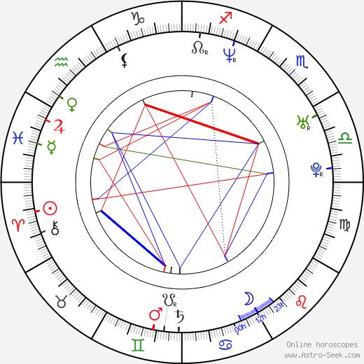 Cyril Raffaelli astro natal birth chart, Cyril Raffaelli horoscope, astrology