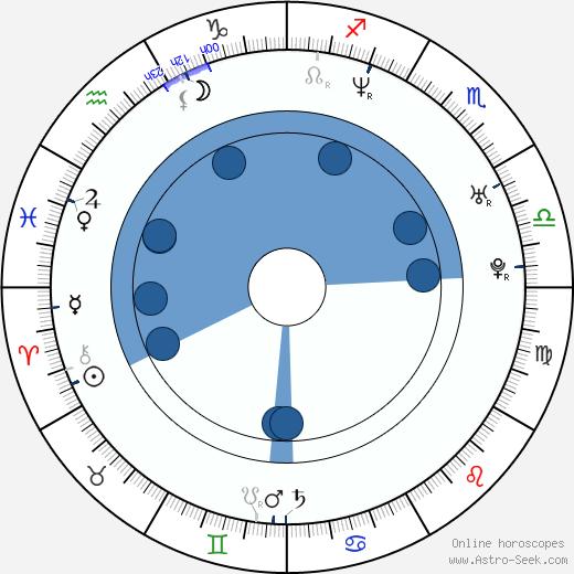 Da Brat wikipedia, horoscope, astrology, instagram