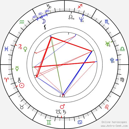 Da Brat tema natale, oroscopo, Da Brat oroscopi gratuiti, astrologia