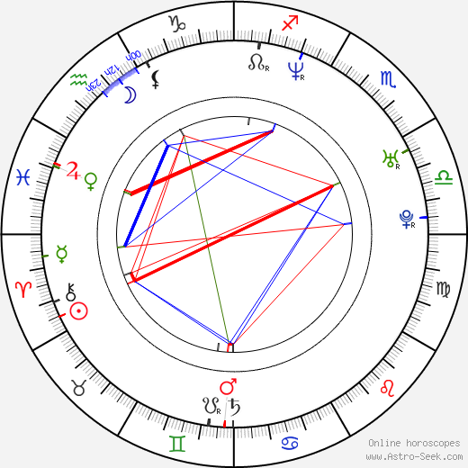Danny Pino astro natal birth chart, Danny Pino horoscope, astrology
