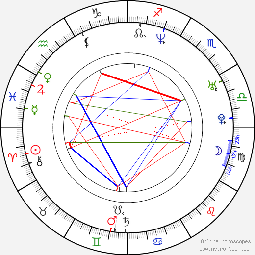 Dave Mirra astro natal birth chart, Dave Mirra horoscope, astrology