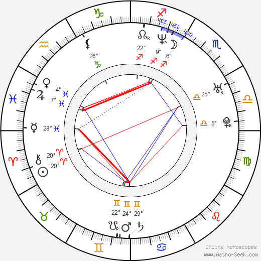 David Harbour birth chart, biography, wikipedia 2019, 2020
