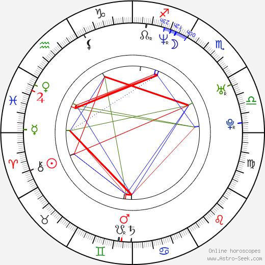 David Harbour astro natal birth chart, David Harbour horoscope, astrology