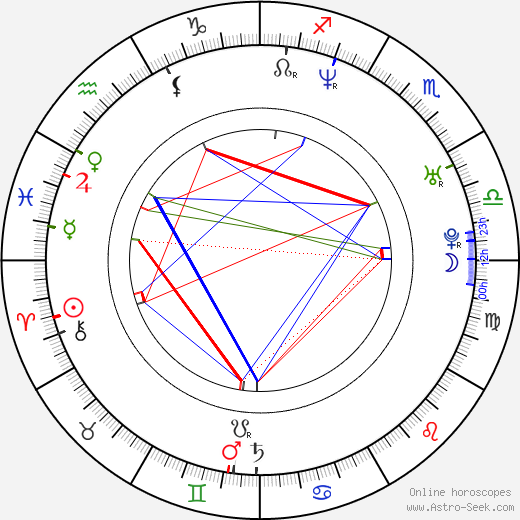 David Richmond-Peck birth chart, David Richmond-Peck astro natal horoscope, astrology