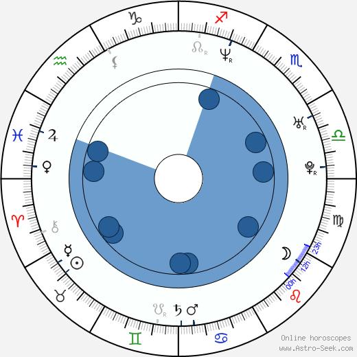 Deanna Brooks wikipedia, horoscope, astrology, instagram