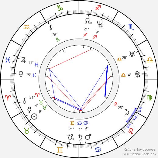 Deanna Brooks birth chart, biography, wikipedia 2019, 2020
