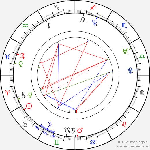 Derek Luke birth chart, Derek Luke astro natal horoscope, astrology
