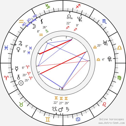 Douglas Spain birth chart, biography, wikipedia 2019, 2020