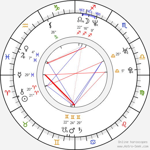 Eric Maddison birth chart, biography, wikipedia 2018, 2019