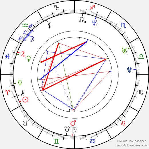 Fabián Robles birth chart, Fabián Robles astro natal horoscope, astrology